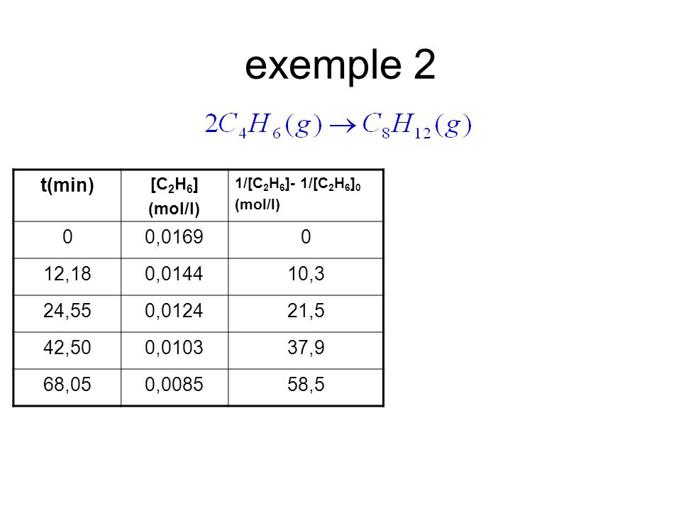 exemple 2 t(min) [C2H6] (mol/l) 1/[C2H6]- 1/[C2H6]0. 0,0169. 12,18. 0,0144. 10,3. 24,55. 0,0124.